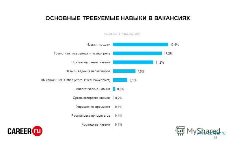 ОСНОВНЫЕ ТРЕБУЕМЫЕ НАВЫКИ В ВАКАНСИЯХ 26 www.career.ru