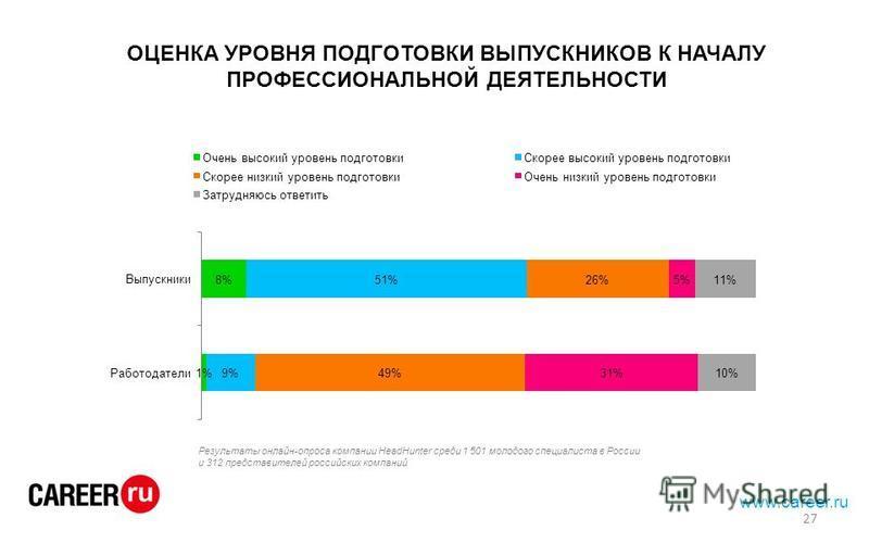 ОЦЕНКА УРОВНЯ ПОДГОТОВКИ ВЫПУСКНИКОВ К НАЧАЛУ ПРОФЕССИОНАЛЬНОЙ ДЕЯТЕЛЬНОСТИ www.career.ru Результаты онлайн-опроса компании HeadHunter среди 1 501 молодого специалиста в России и 312 представителей российских компаний 27