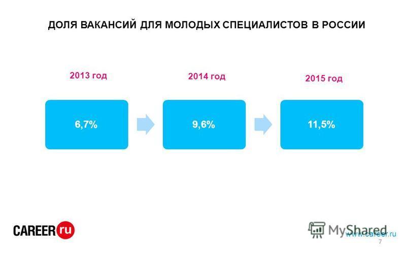 www.career.ru ДОЛЯ ВАКАНСИЙ ДЛЯ МОЛОДЫХ СПЕЦИАЛИСТОВ В РОССИИ 6,7%9,6%11,5% 2013 год 2014 год 2015 год 7