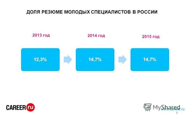 www.career.ru ДОЛЯ РЕЗЮМЕ МОЛОДЫХ СПЕЦИАЛИСТОВ В РОССИИ 12,3%14,7% 2013 год 2014 год 2015 год 8
