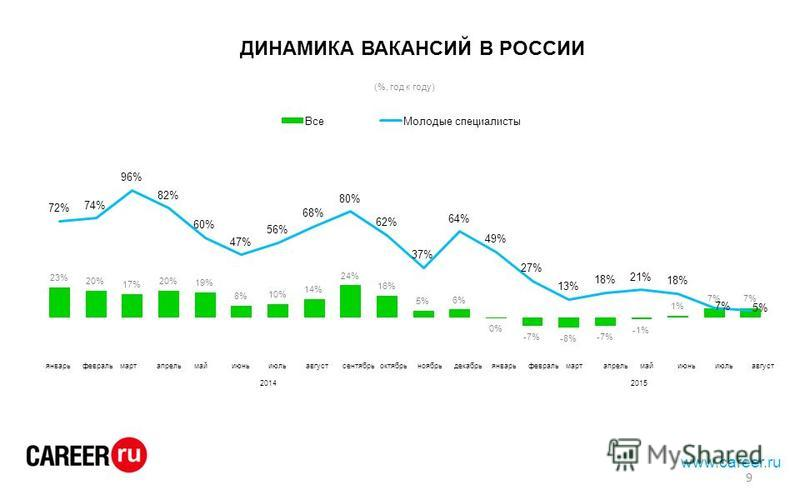 www.career.ru ДИНАМИКА ВАКАНСИЙ В РОССИИ январьфевральмартапрельмайиюньиюльавгустсентябрьоктябрьноябрьдекабрьянварьфевральмартапрельмайиюньиюльавгуст 20142015 9