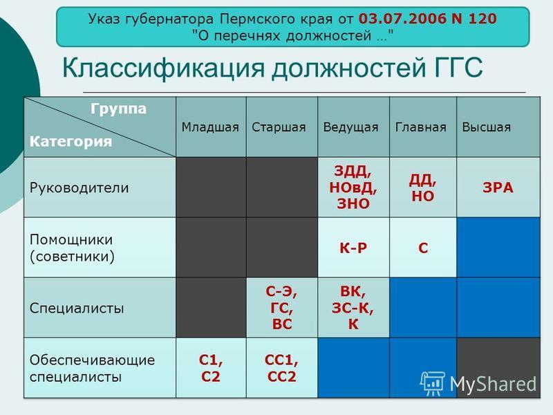 Классификация должностей ГГС Указ губернатора Пермского края от 03.07.2006 N 120 О перечнях должностей …