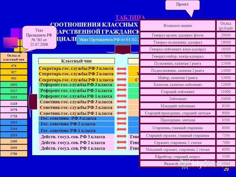 29 ТАБЛИЦА ТАБЛИЦА СООТНОШЕНИЯ КЛАССНЫХ ЧИНОВ ФЕДЕРАЛЬНОЙ ГОСУДАРСТВЕННОЙ ГРАЖДАНСКОЙ СЛУЖБЫ, ВОИНСКИХ И СПЕЦИАЛЬНЫХ ЗВАНИЙ, КЛАССНЫХ ЧИНОВ ЮСТИЦИИ Указ Президента РФ от 01.02.2005 113 Секретарь гос. службы РФ 3 класса Секретарь гос. службы РФ 2 клас