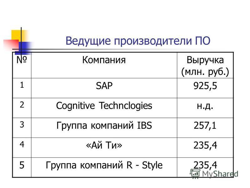 Ведущие производители ПО Компания Выручка (млн. руб.) 1 SAP925,5 2 Cognitive Technclogiesн.д. 3 Группа компаний IBS257,1 4 «Ай Ти»235,4 5Группа компаний R - Style235,4