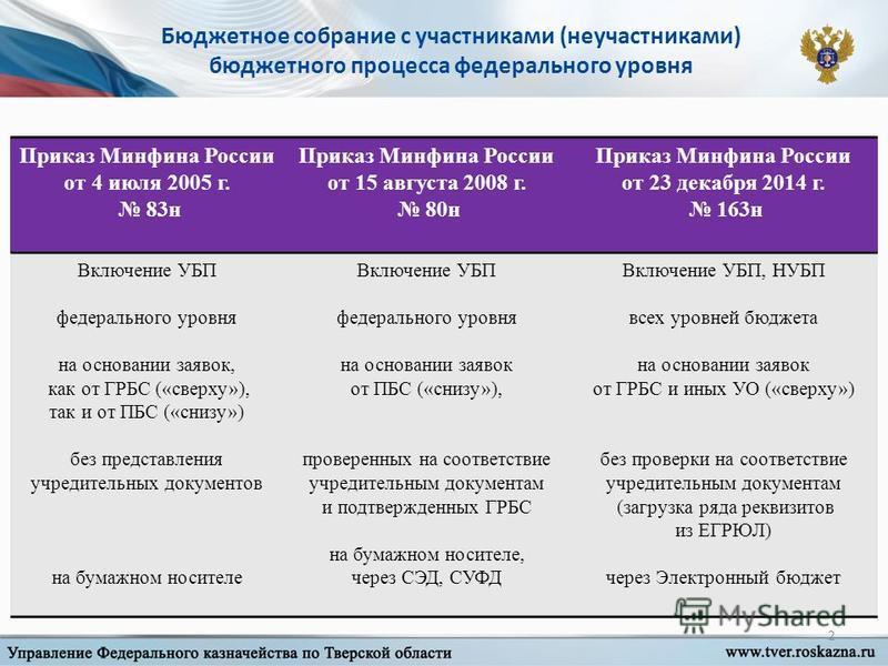 2 Приказ Минфина России от 4 июля 2005 г. 83 н Приказ Минфина России от 15 августа 2008 г. 80 н Приказ Минфина России от 23 декабря 2014 г. 163 н Включение УБП федерального уровня на основании заявок, как от ГРБС («сверху»), так и от ПБС («снизу») бе