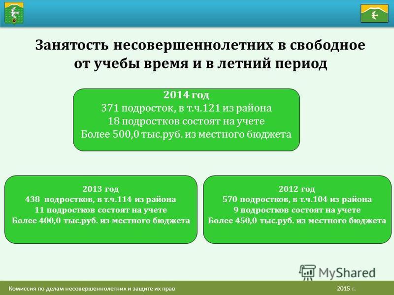 2014 год 371 подросток, в т.ч.121 из района 18 подростковв состоят на учете Более 500,0 тыс.руб. из местного бюджета Занятость несовершеннолетних в свободное от учебы время и в летний период 2013 год 438 подростковв, в т.ч.114 из района 11 подростков