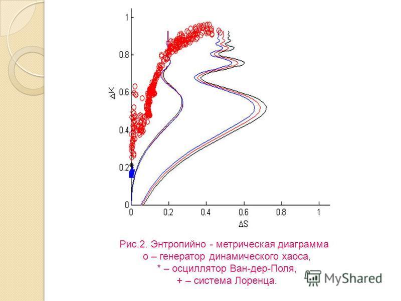 Рис.2. Энтропийно - метрическая диаграмма o – генератор динамического хаоса, * – осциллятор Ван-дер-Поля, + – система Лоренца.