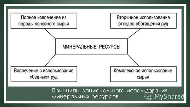 Принципы рационального использования минеральных ресурсов 14