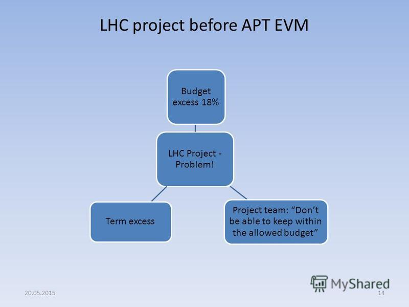 LHC project before APT EVM 1420.05.2015 LHC Project - Problem! Budget excess 18% Project team: Dont be able to keep within the allowed budget Term excess