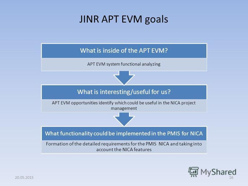 JINR APT EVM goals 16 What functionality could be implemented in the PMIS for NICA Formation of the detailed requirements for the PMIS NICA and taking into account the NICA features What is interesting/useful for us? APT EVM opportunities identify wh