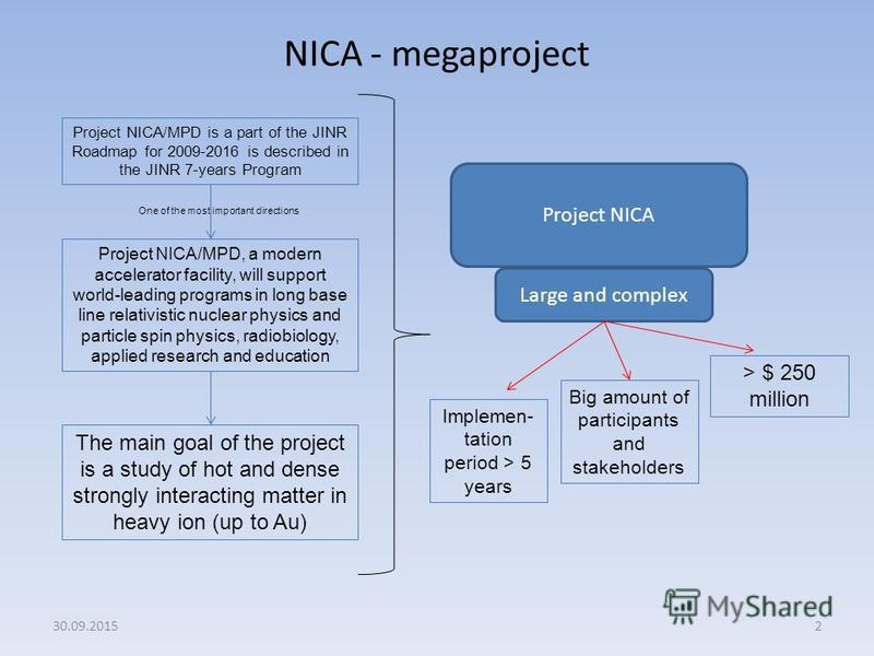2 NICA - megaproject Project NICA/MPD is a part of the JINR Roadmap for 2009-2016 is described in the JINR 7-years Program Project NICA/MPD, a modern accelerator facility, will support world-leading programs in long base line relativistic nuclear phy