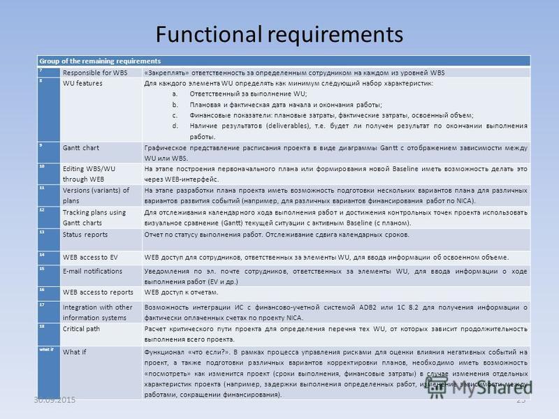 Functional requirements 23 Group of the remaining requirements 7 Responsible for WBS«Закреплять» ответственность за определенным сотрудником на каждом из уровней WBS 8 WU features Для каждого элемента WU определять как минимум следующий набор характе