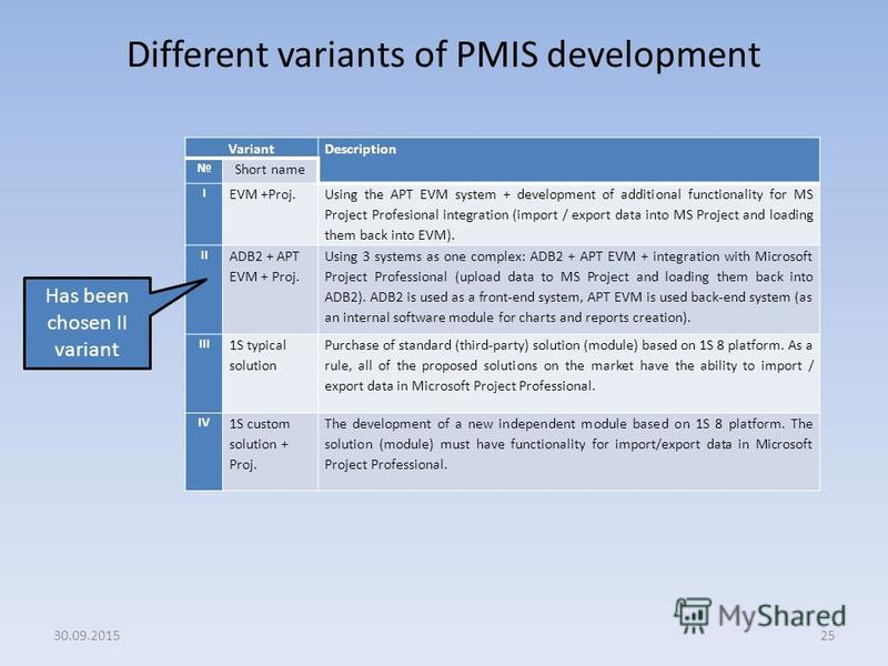 Different variants of PMIS development 25 VariantDescription Short name I EVM +Proj. Using the APT EVM system + development of additional functionality for MS Project Profesional integration (import / export data into MS Project and loading them back