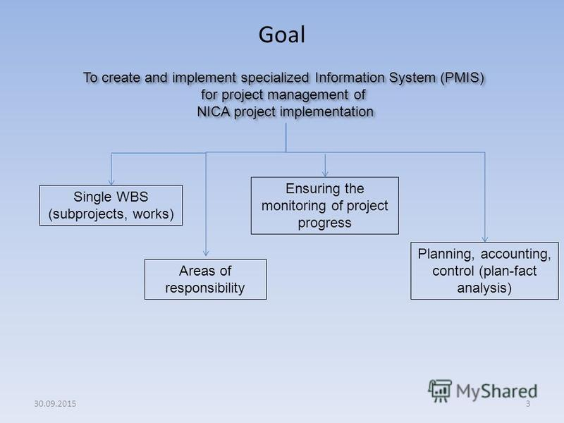 Ensuring the monitoring of project progress Goal 3 To create and implement specialized Information System (PMIS) for project management of NICA project implementation Single WBS (subprojects, works) Areas of responsibility Planning, accounting, contr