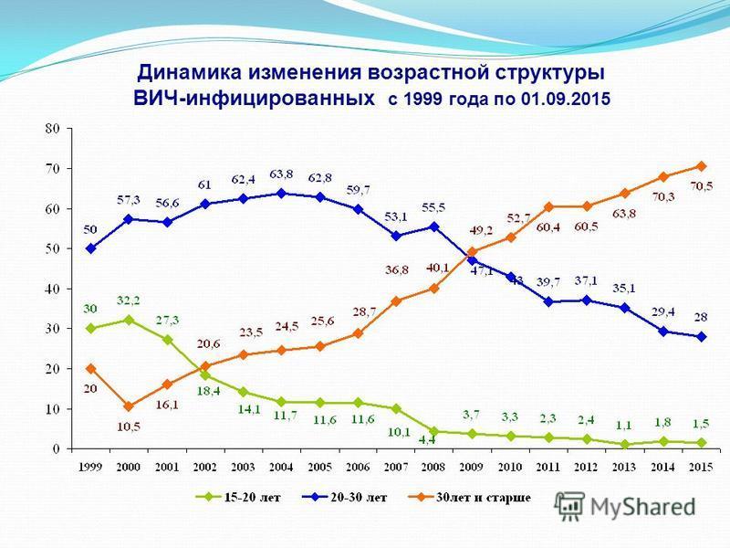 Динамика изменения возрастной структуры ВИЧ-инфицированных с 1999 года по 01.09.2015