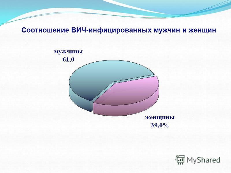Соотношение ВИЧ-инфицированных мужчин и женщин