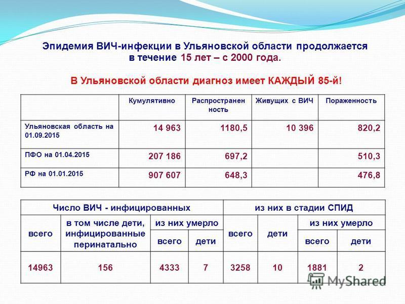 Эпидемия ВИЧ-инфекции в Ульяновской области продолжается в течение 15 лет – с 2000 года. В Ульяновской области диагноз имеет КАЖДЫЙ 85-й! Число ВИЧ - инфицированных из них в стадии СПИД всего в том числе дети, инфицированные перинатально из них умерл