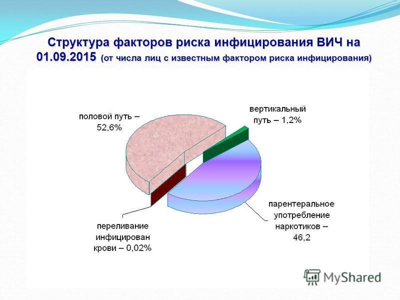 Структура факторов риска инфицирования ВИЧ на 01.09.2015 (от числа лиц с известным фактором риска инфицирования)