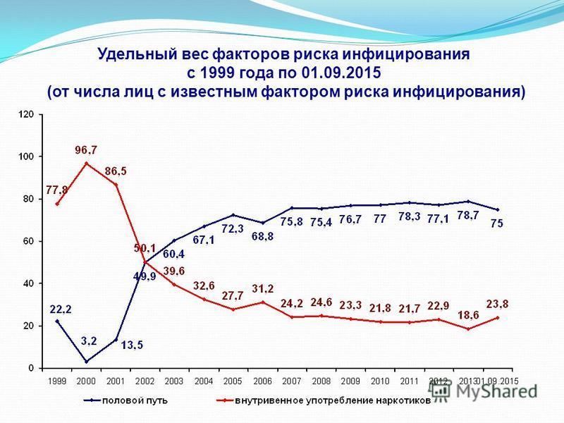 Удельный вес факторов риска инфицирования с 1999 года по 01.09.2015 (от числа лиц с известным фактором риска инфицирования)