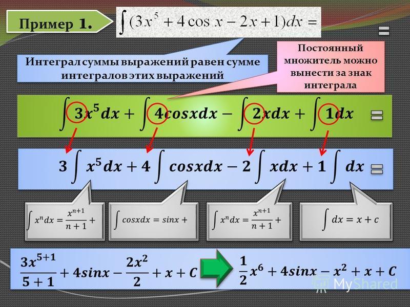 Интеграл суммы выражений равен сумме интегралов этих выражений Постоянный множитель можно вынести за знак интеграла