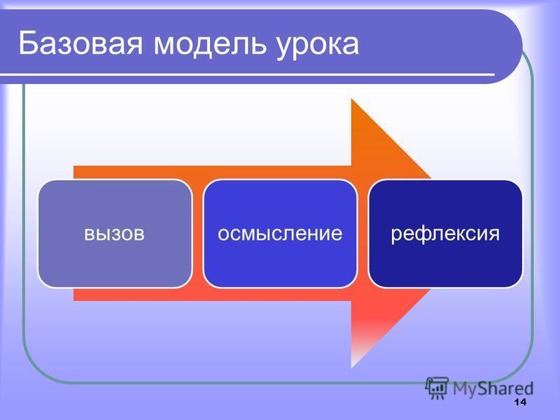 Базовая модель урока 14 вызовосмыслениерефлексия
