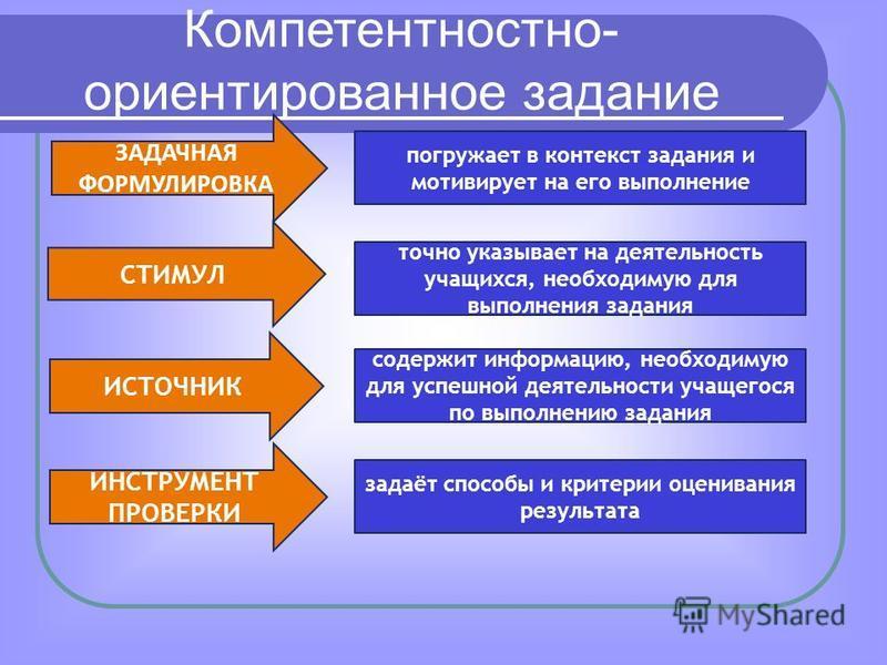 ЗАДАЧНАЯ ФОРМУЛИРОВКА СТИМУЛ ИСТОЧНИК ИНСТРУМЕНТ ПРОВЕРКИ погружает в контекст задания и мотивирует на его выполнение точно указывает на деятельность учащихся, необходимую для выполнения задания содержит информацию, необходимую для успешной деятельно
