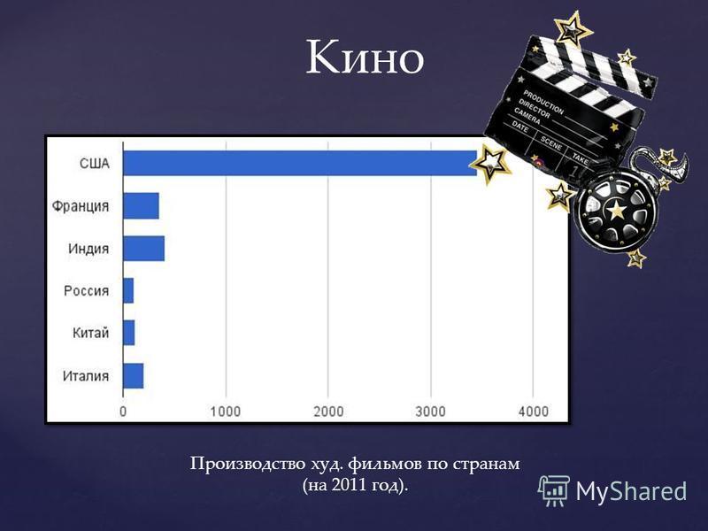 Кино Производство худ. фильмов по странам (на 2011 год).