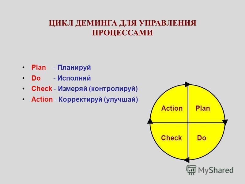 ЦИКЛ ДЕМИНГА ДЛЯ УПРАВЛЕНИЯ ПРОЦЕССАМИ Plan - Планируй Do - Исполняй Check - Измеряй (контролируй) Action - Корректируй (улучшай) Plan DoCheck Action