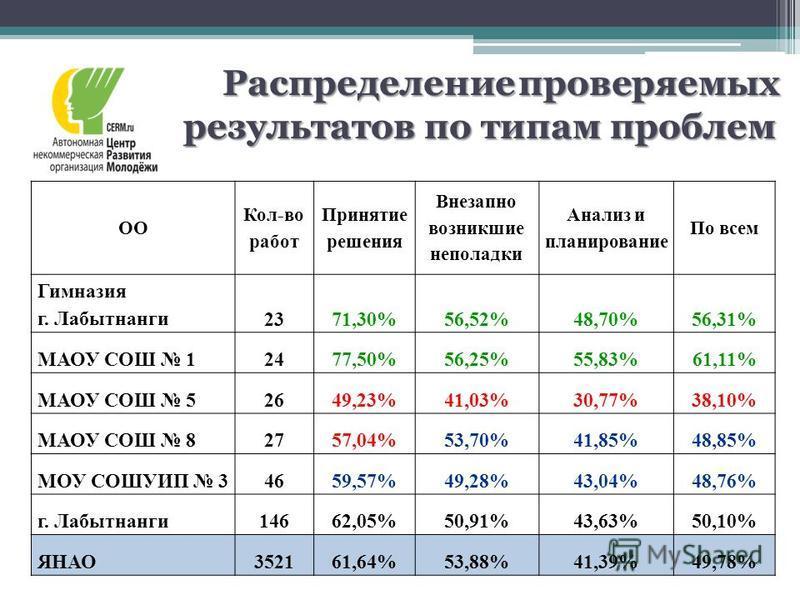 ОО Кол-во работ Принятие решения Внезапно возникшие неполадки Анализ и планирование По всем Гимназия г. Лабытнанги 2371,30%56,52%48,70%56,31% МАОУ СОШ 12477,50%56,25%55,83%61,11% МАОУ СОШ 52649,23%41,03%30,77%38,10% МАОУ СОШ 82757,04%53,70%41,85%48,8