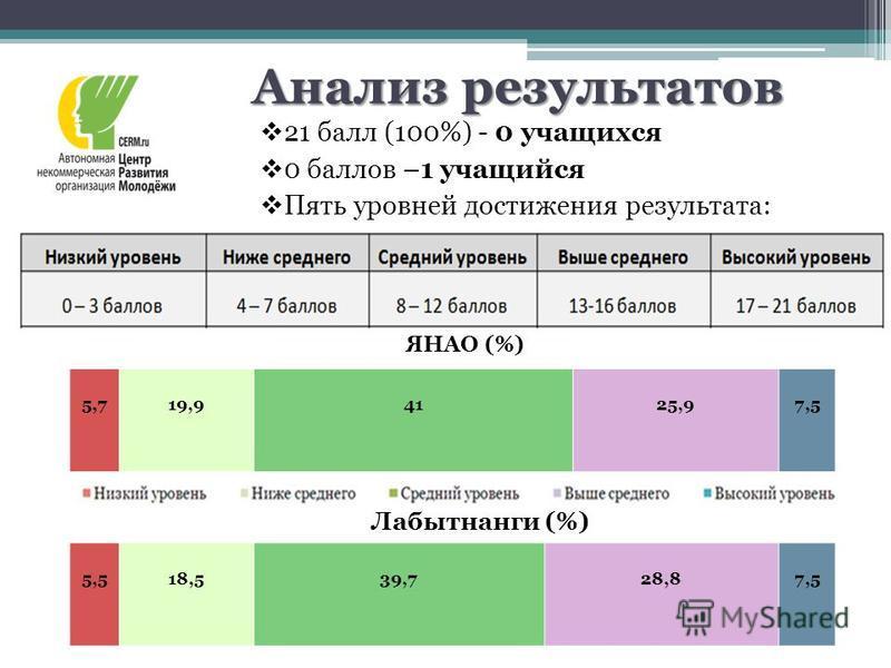 Анализ результатов 21 балл (100%) - 0 учащихся 0 баллов –1 учащийся Пять уровней достижения результата: 5,518,539,728,87,5 ЯНАО (%) Лабытнанги (%) 5,719,94125,97,5
