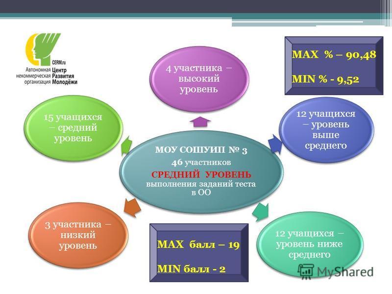 MAX балл – 19 MIN балл - 2 MAX % – 90,48 MIN % - 9,52