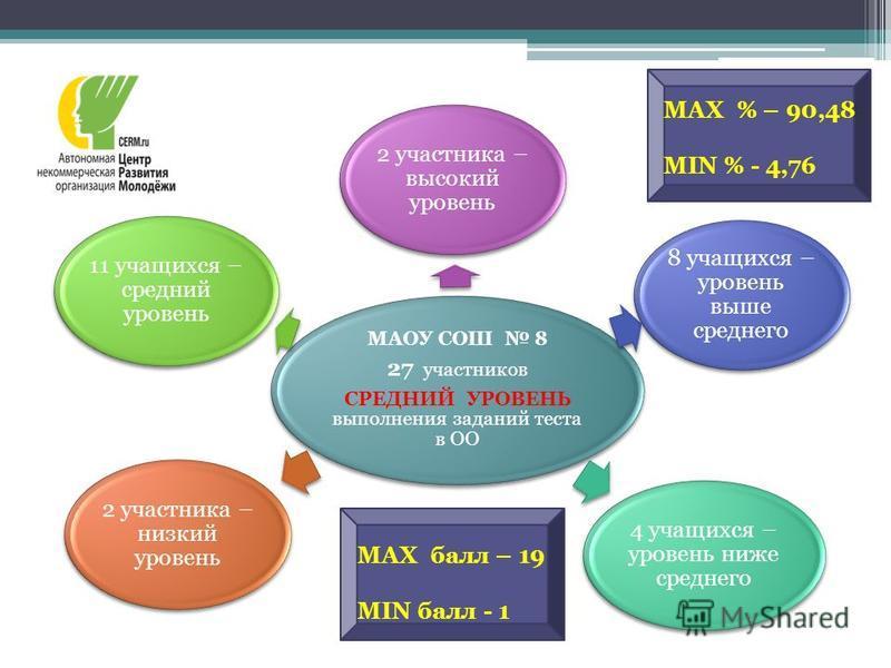 MAX балл – 19 MIN балл - 1 MAX % – 90,48 MIN % - 4,76