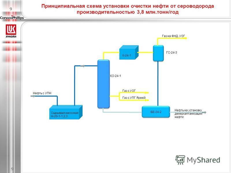 Принципиальная схема установки очистки нефти от сероводорода производительностью 3,8 млн.тонн/год 9 Нефть на установку демеркаптанизации нефти КО-24-1 Сырьевая насосная Н-20-1-1,2,3 К-24-1 ГС-24-3 БЕ-24-2 Газ с УОГ Газ с УПГ Яреюй Газ на ФНД, УОГ Неф