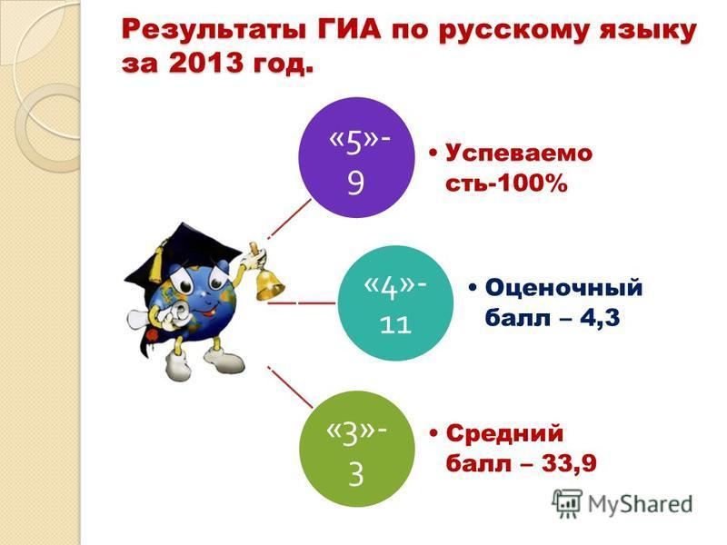Результаты ГИА по русскому языку за 2013 год. «5»- 9 Успеваемо сть-100% «4»- 11 Оценочный балл – 4,3 «3»- 3 Средний балл – 33,9