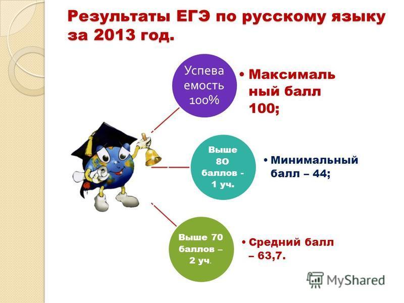Результаты ЕГЭ по русскому языку за 2013 год. Успева емость 100% Максималь ный балл 100; Выше 8О баллов - 1 уч. Минимальный балл – 44; Выше 70 баллов – 2 уч. Средний балл – 63,7.
