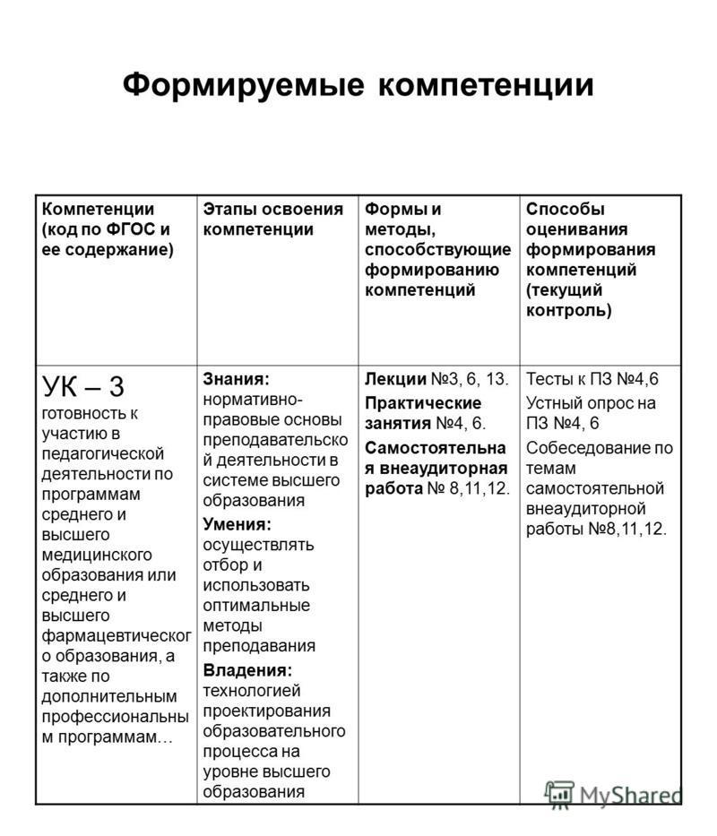 Формируемые компетенции Компетенции (код по ФГОС и ее содержание) Этапы освоения компетенции Формы и методы, способствующие формированию компетенций Способы оценивания формирования компетенций (текущий контроль) УК – 3 готовность к участию в педагоги