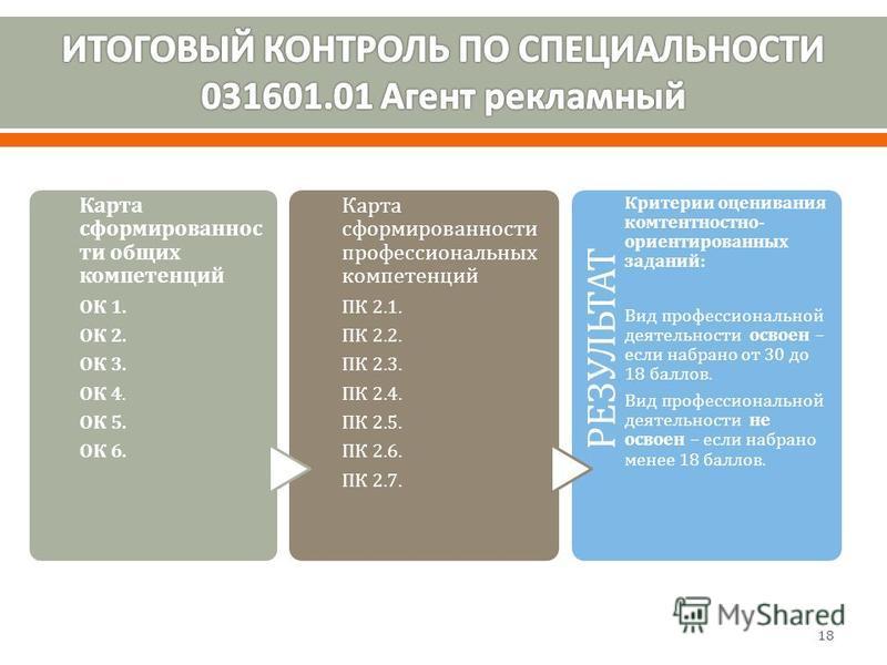 Карта сформированности общих компетенций ОК 1. ОК 2. ОК 3. ОК 4. ОК 5. ОК 6. Карта сформированности профессиональных компетенций ПК 2.1. ПК 2.2. ПК 2.3. ПК 2.4. ПК 2.5. ПК 2.6. ПК 2.7. РЕЗУЛЬТАТ Критерии оценивания комтентностно- ориентированных зада