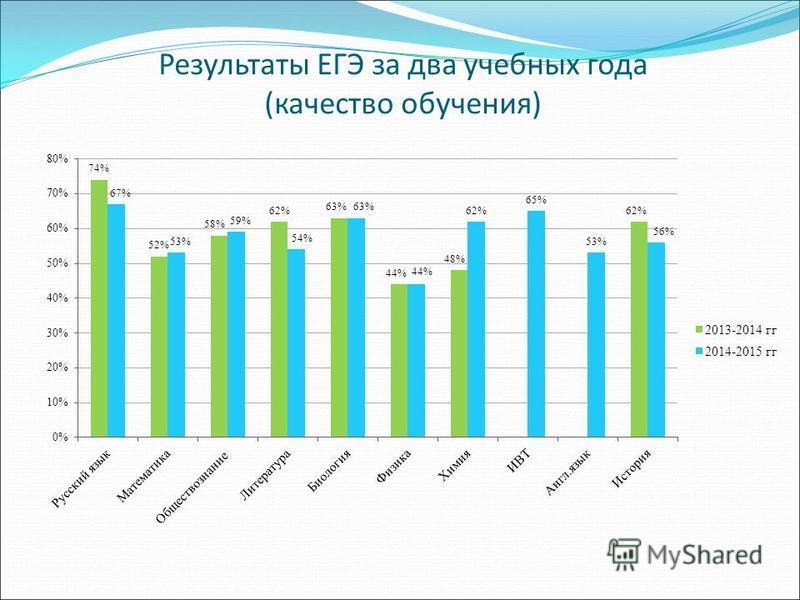 Результаты ЕГЭ за два учебных года (качество обручения)