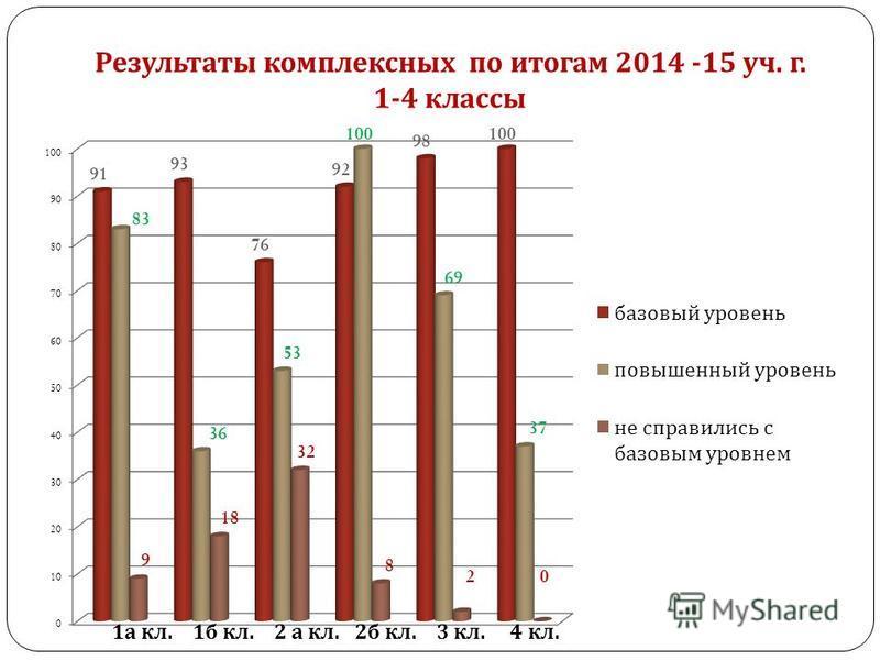 Результаты комплексных по итогам 2014 -15 уч. г. 1-4 классы