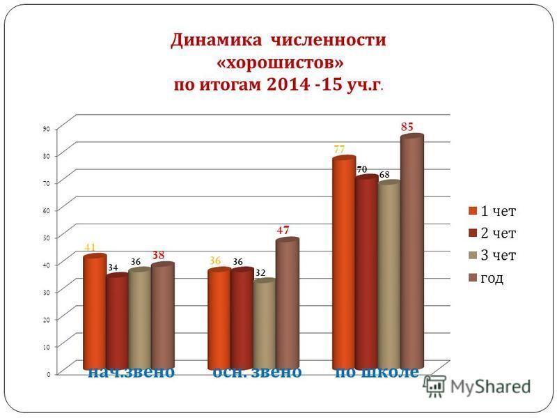 Динамика численности « хорошистов » по итогам 2014 -15 уч. г.