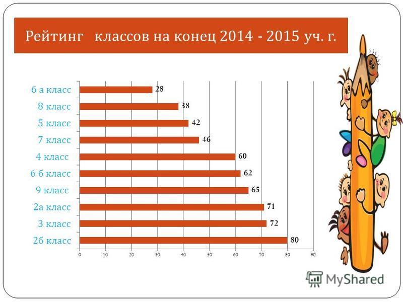 Рейтинг классов на конец 2014 - 2015 уч. г.