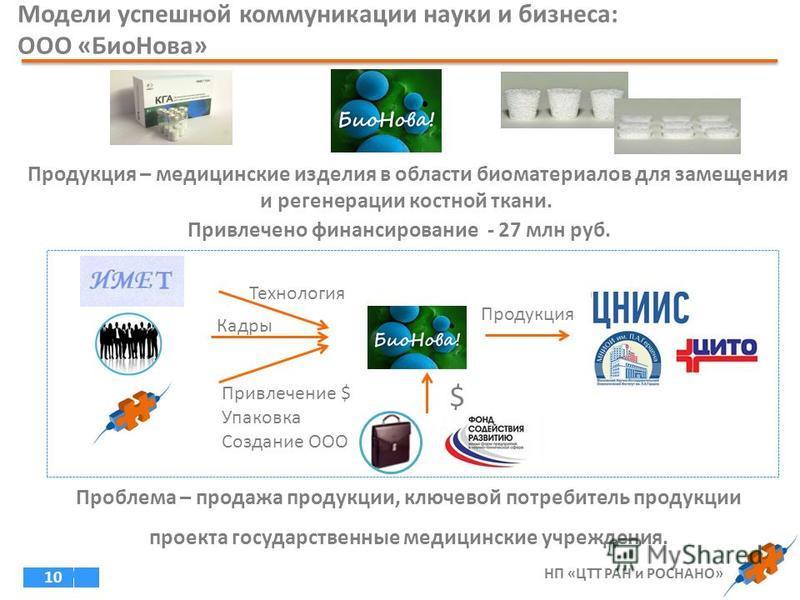10 Привлечено финансирование - 27 млн руб. Продукция – медицинские изделия в области биоматериалов для замещения и регенерации костной ткани. Проблема – продажа продукции, ключевой потребитель продукции проекта государственные медицинские учреждения.