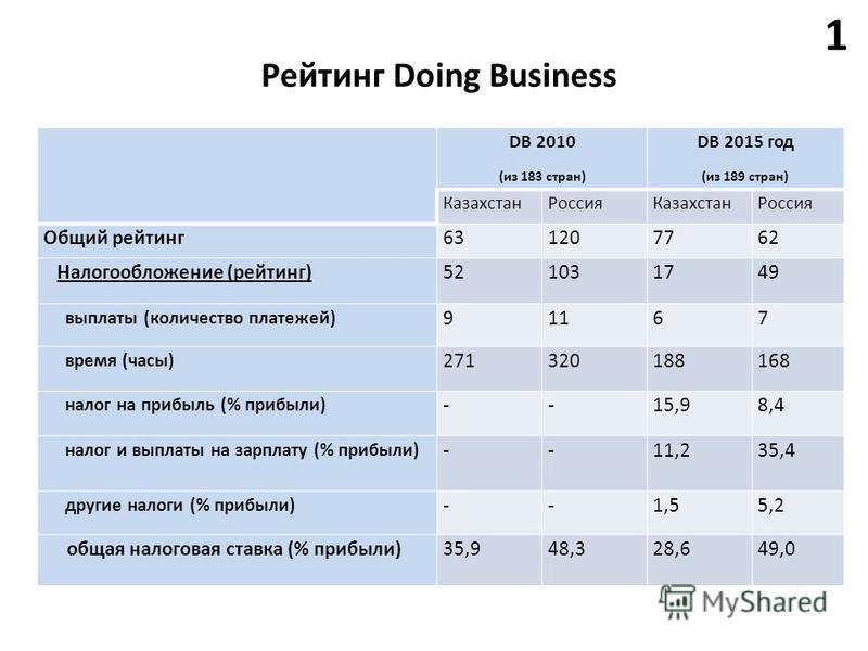 DB 2010 (из 183 стран) DB 2015 год (из 189 стран) Казахстан РоссияКазахстан Россия Общий рейтинг 631207762 Налогообложение (рейтинг)521031749 выплаты (количество платежей) 91167 время (часы) 271320188168 налог на прибыль (% прибыли) --15,98,4 налог и