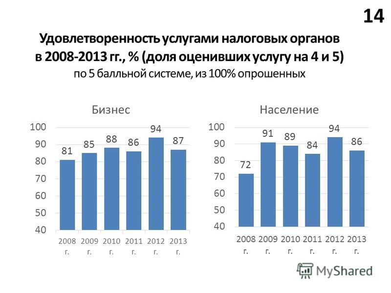 14 Удовлетворенность услугами налоговых органов в 2008-2013 гг., % (доля оценивших услугу на 4 и 5) по 5 балльной системе, из 100% опрошенных