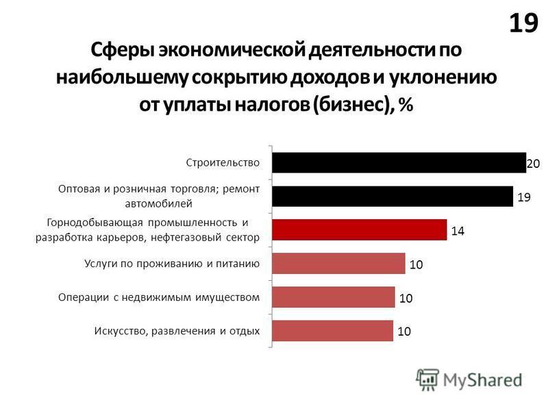 19 Сферы экономической деятельности по наибольшему сокрытию доходов и уклонению от уплаты налогов (бизнес), %