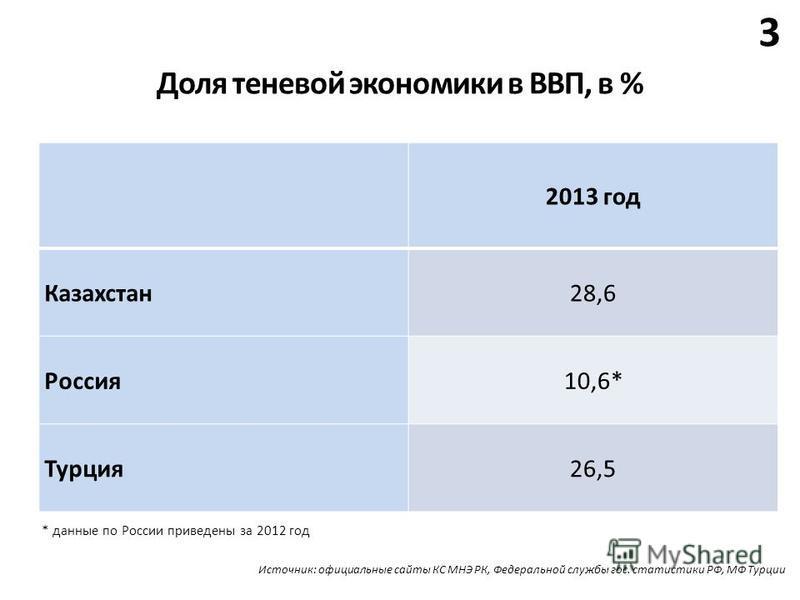 Доля теневой экономики в ВВП, в % 3 2013 год Казахстан 28,6 Россия 10,6* Турция 26,5 * данные по России приведены за 2012 год Источник: официальные сайты КС МНЭ РК, Федеральной службы гос. статистики РФ, МФ Турции