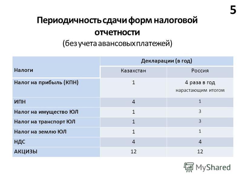 5 Периодичность сдачи форм налоговой отчетности (без учета авансовых платежей) Налоги Декларации (в год) Казахстан Россия Налог на прибыль (КПН)1 4 раза в год нарастающим итогом ИПН4 1 Налог на имущество ЮЛ1 3 Налог на транспорт ЮЛ1 3 Налог на землю