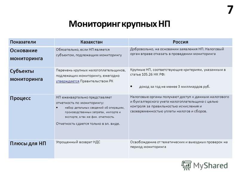 Мониторинг крупных НП 7 Показатели Казахстан Россия Основание мониторинга Обязательно, если НП является субъектом, подлежащим мониторингу Добровольно, на основании заявления НП. Налоговый орган вправе отказать в проведении мониторинга Субъекты монито
