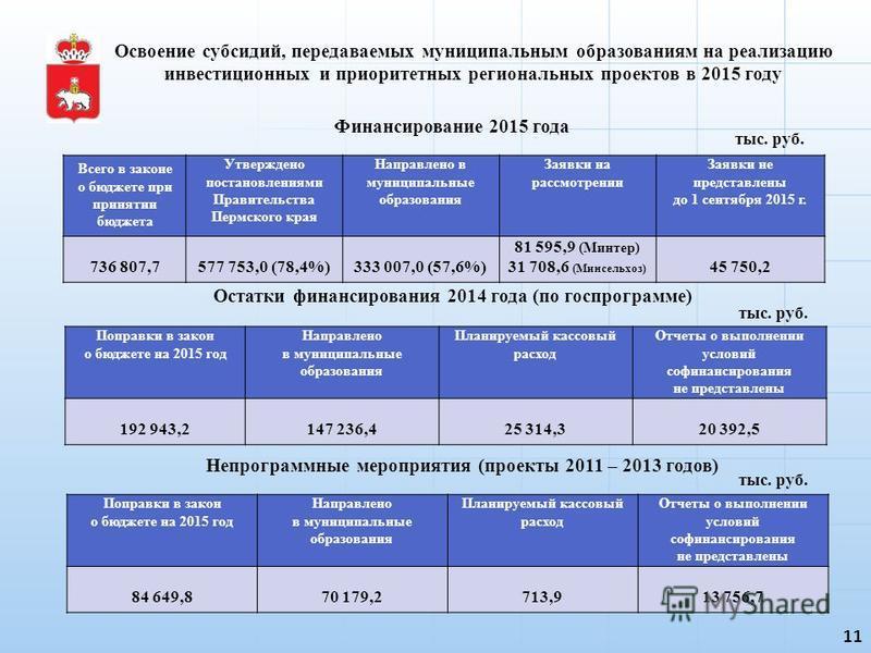 Освоение субсидий, передаваемых муниципальным образованиям на реализацию инвестиционных и приоритетных региональных проектов в 2015 году 11 тыс. руб. Финансирование 2015 года Остатки финансирования 2014 года (по госпрограмме) тыс. руб. Поправки в зак