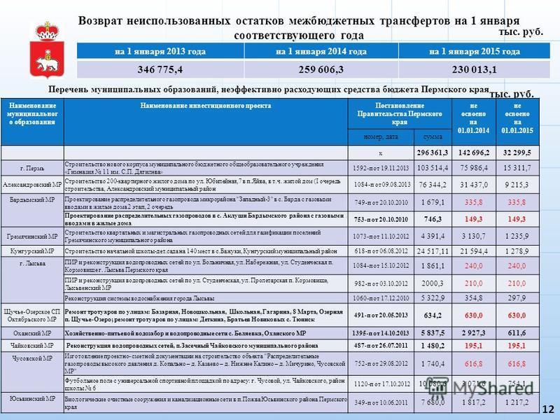 Возврат неиспользованных остатков межбюджетных трансфертов на 1 января соответствующего года 12 тыс. руб. на 1 января 2013 года на 1 января 2014 года на 1 января 2015 года 346 775,4259 606,3230 013,1 Перечень муниципальных образований, неэффективно р